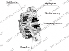 What are the robot bearings?
